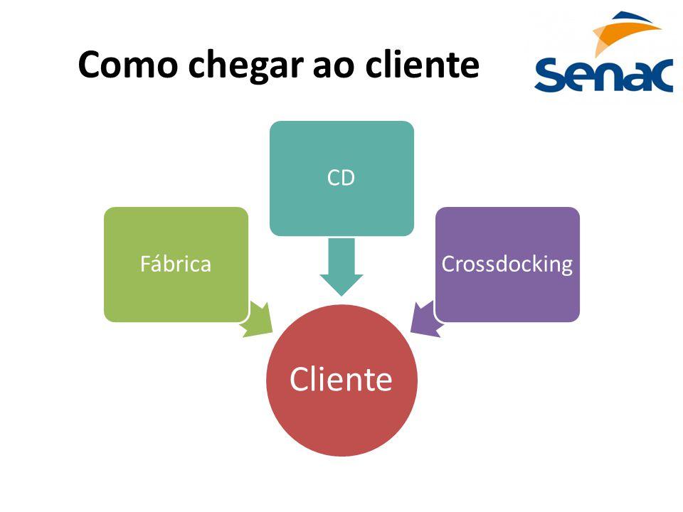 Como chegar ao cliente Cliente Fábrica CD Crossdocking