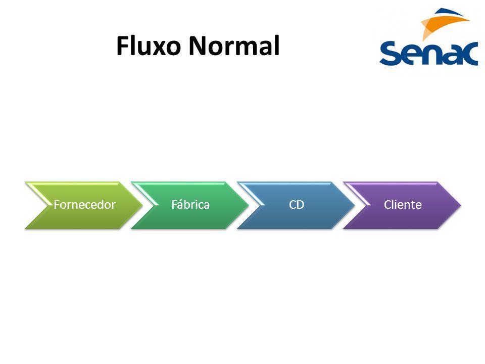 Fluxo Normal Fornecedor Fábrica CD Cliente