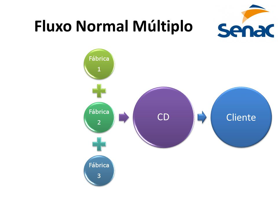Fluxo Normal Múltiplo Fábrica 1 2 3 CD Cliente