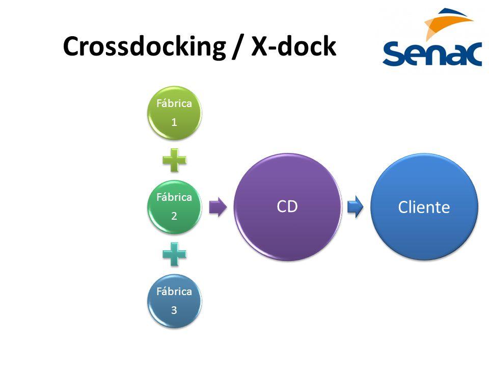 Crossdocking / X-dock Fábrica 1 2 3 CD Cliente