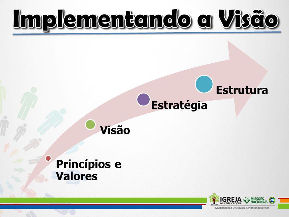 Princípios e Valores Visão Estratégia Estrutura