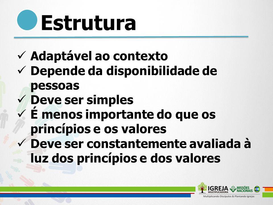 Estrutura Adaptável ao contexto Depende da disponibilidade de pessoas