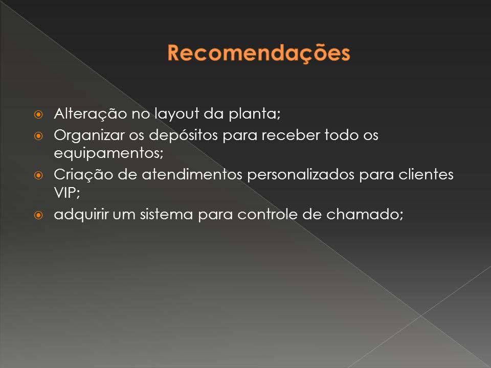 Recomendações Alteração no layout da planta;