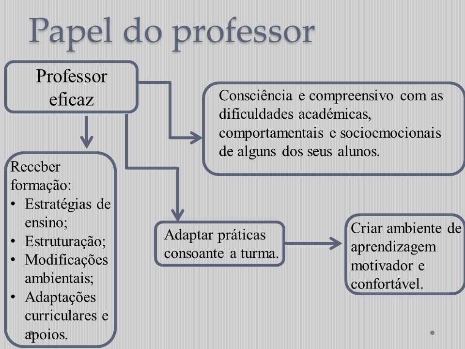 Papel do professor Professor eficaz