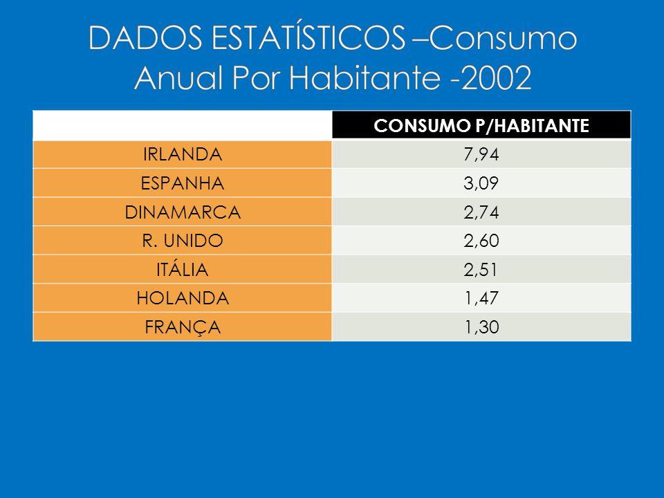 DADOS ESTATÍSTICOS –Consumo Anual Por Habitante -2002