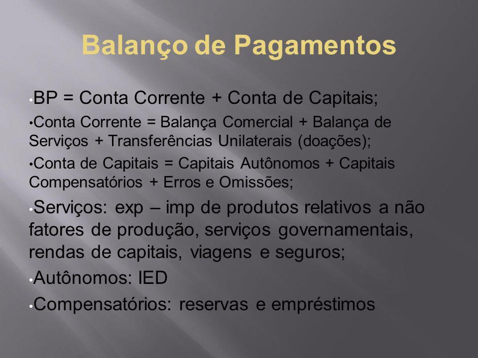 Balanço de Pagamentos BP = Conta Corrente + Conta de Capitais;