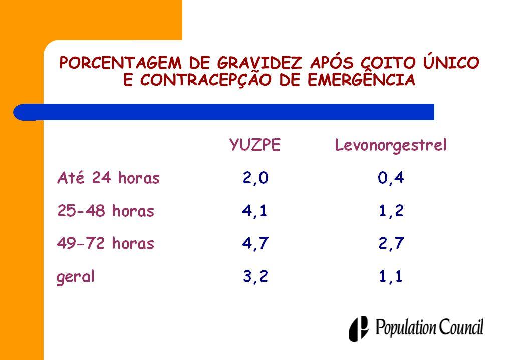PORCENTAGEM DE GRAVIDEZ APÓS COITO ÚNICO E CONTRACEPÇÃO DE EMERGÊNCIA