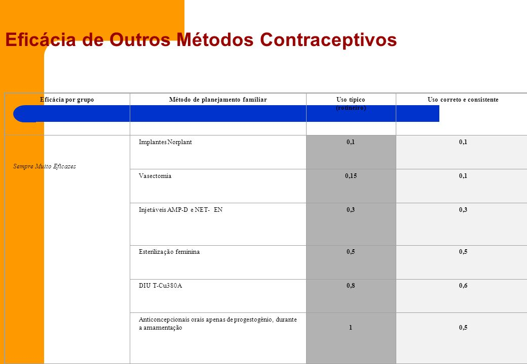 Eficácia de Outros Métodos Contraceptivos