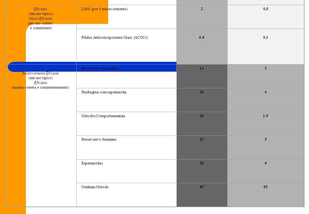 Eficácia por grupo Método de planejamento familiar Uso típico