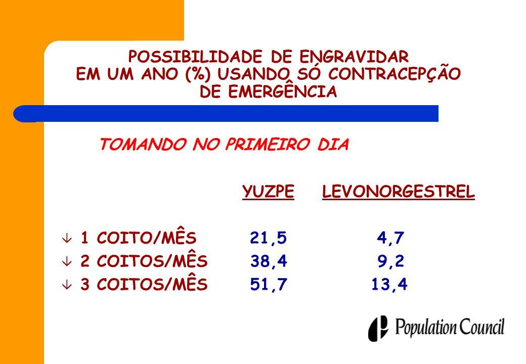 POSSIBILIDADE DE ENGRAVIDAR EM UM ANO (%) USANDO SÓ CONTRACEPÇÃO DE EMERGÊNCIA