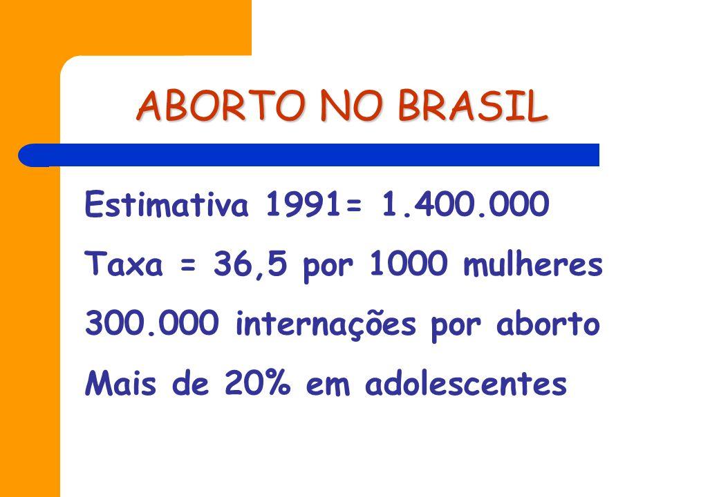 ABORTO NO BRASIL Estimativa 1991= 1.400.000