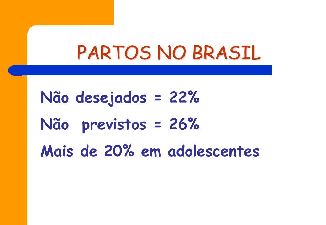 PARTOS NO BRASIL Não desejados = 22% Não previstos = 26%