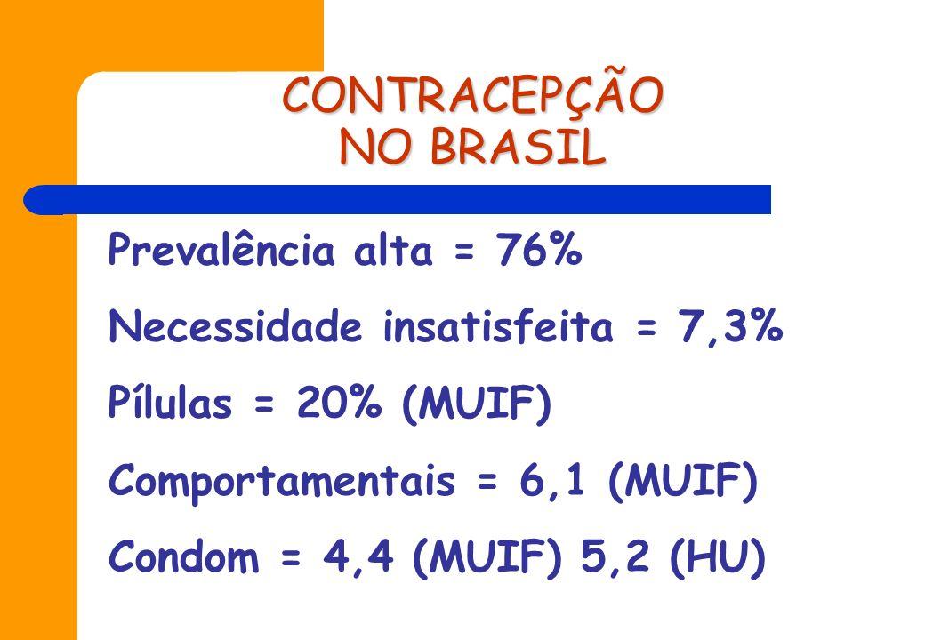 CONTRACEPÇÃO NO BRASIL