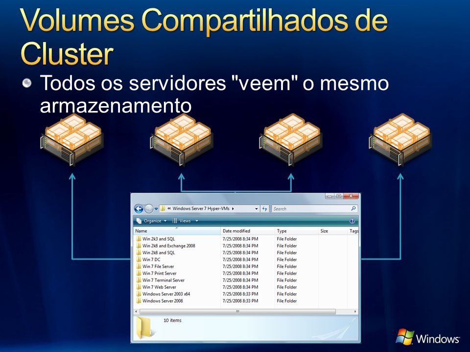 Volumes Compartilhados de Cluster