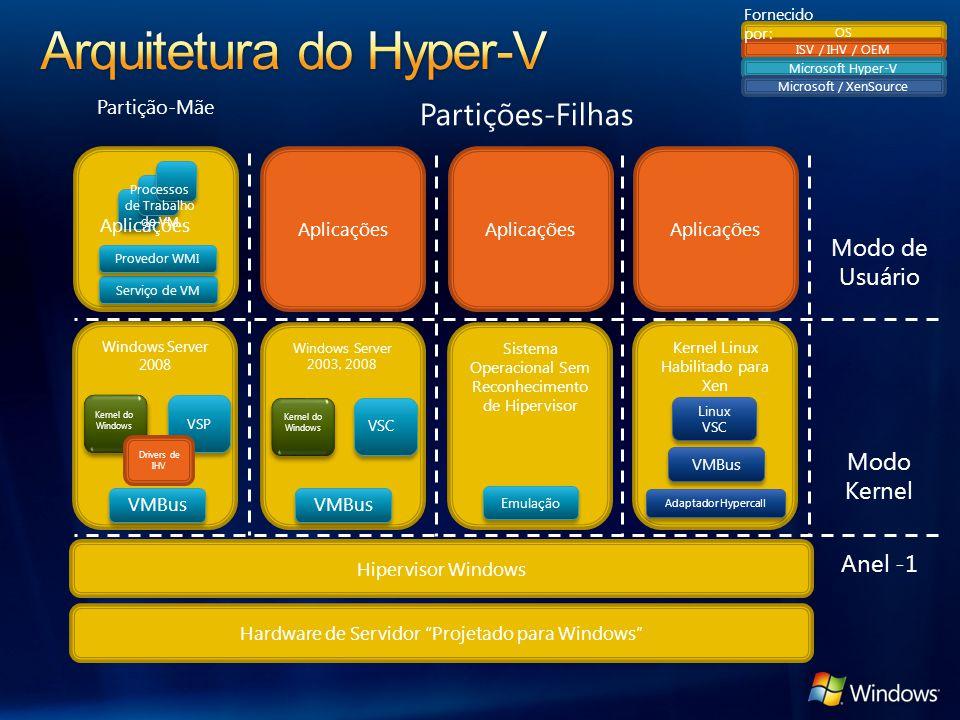 Arquitetura do Hyper-V