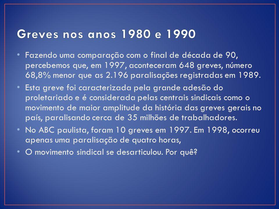 Greves nos anos 1980 e 1990