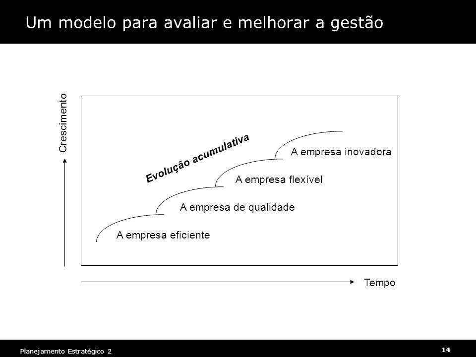 Um modelo para avaliar e melhorar a gestão