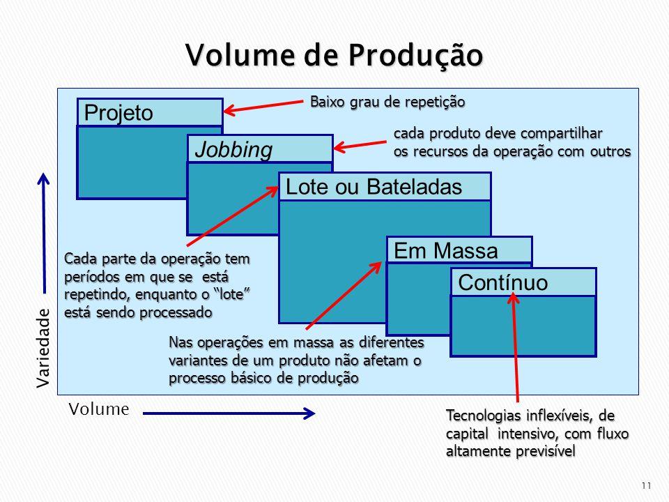 Volume de Produção Projeto Jobbing Lote ou Bateladas Em Massa Contínuo