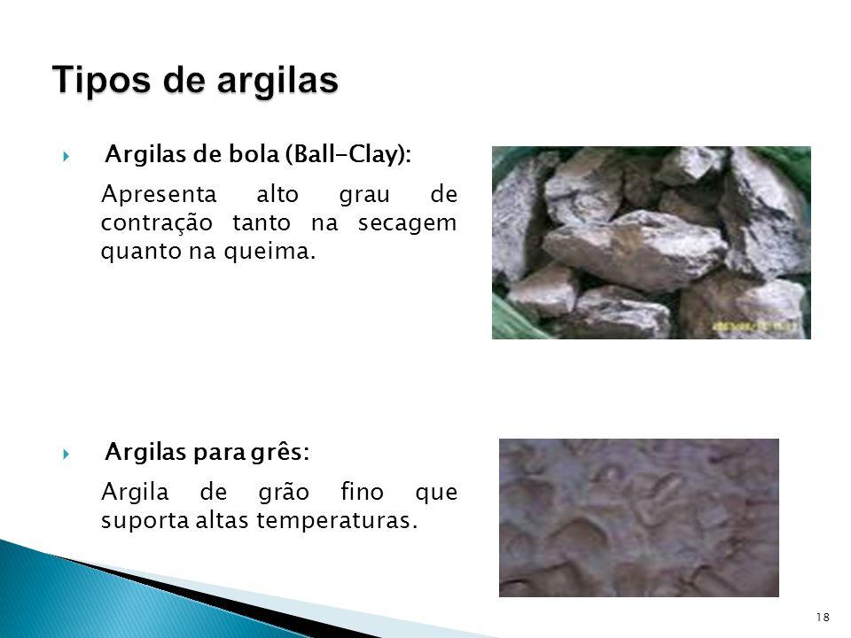 Tipos de argilas Argilas de bola (Ball-Clay):