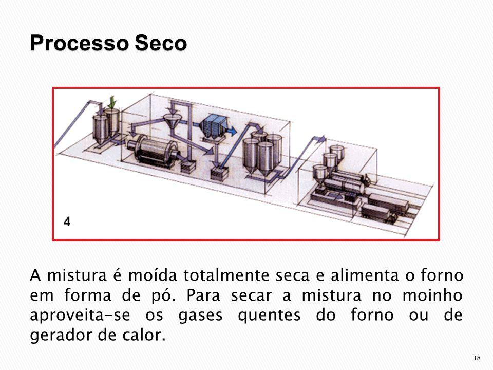 Processo Seco