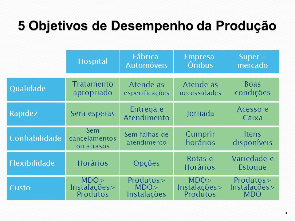 5 Objetivos de Desempenho da Produção