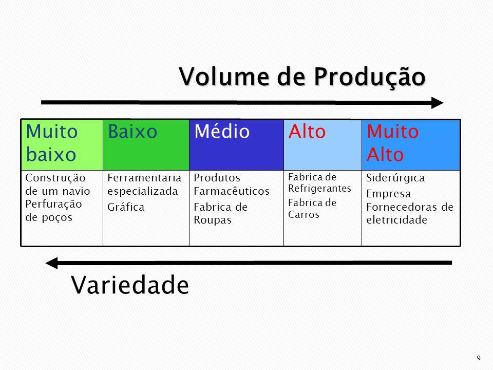Volume de Produção Variedade Alto Muito baixo Muito Alto Médio Baixo