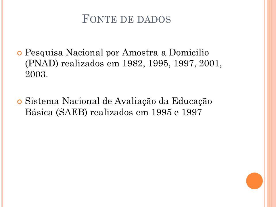 Fonte de dados Pesquisa Nacional por Amostra a Domicilio (PNAD) realizados em 1982, 1995, 1997, 2001, 2003.