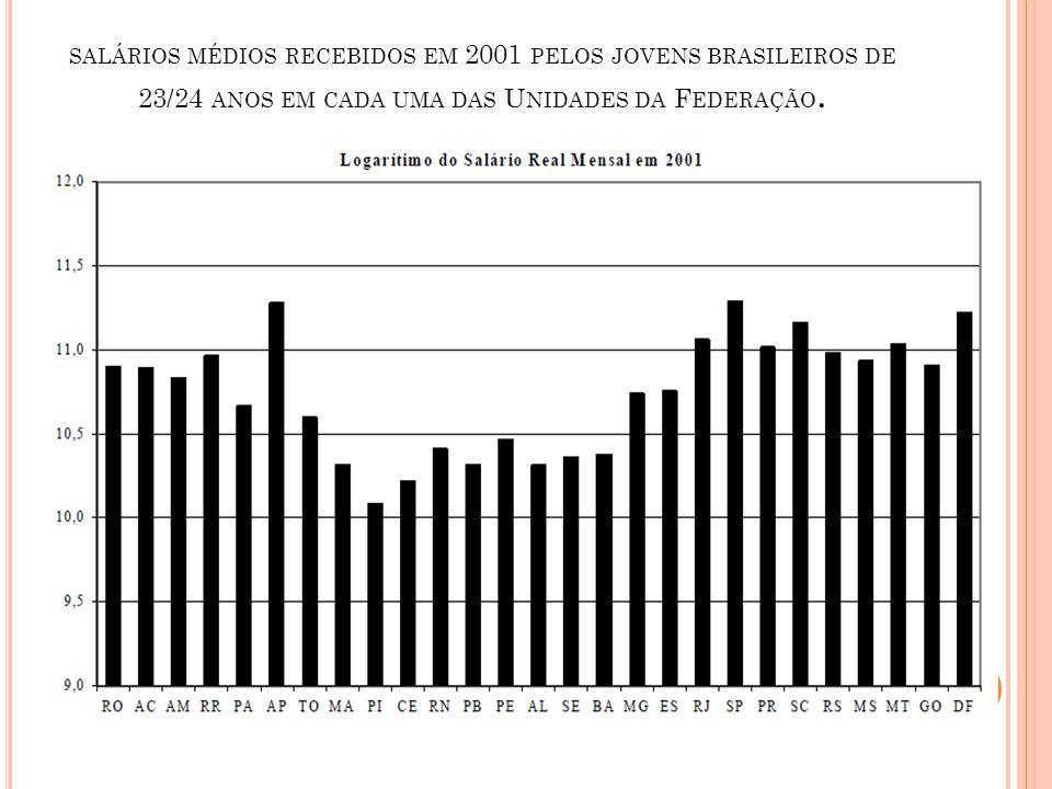 salários médios recebidos em 2001 pelos jovens brasileiros de 23/24 anos em cada uma das Unidades da Federação.