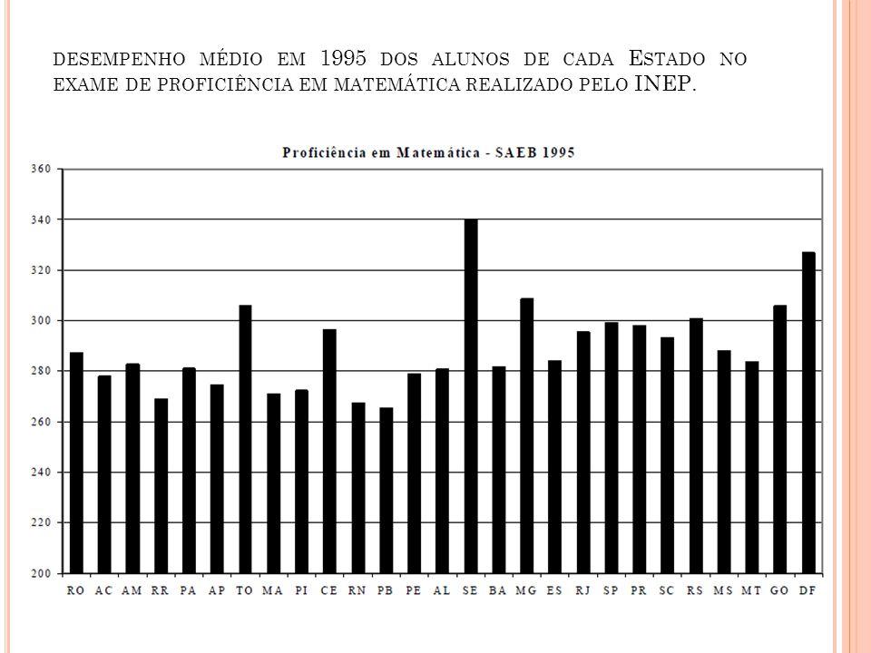 desempenho médio em 1995 dos alunos de cada Estado no exame de proficiência em matemática realizado pelo INEP.