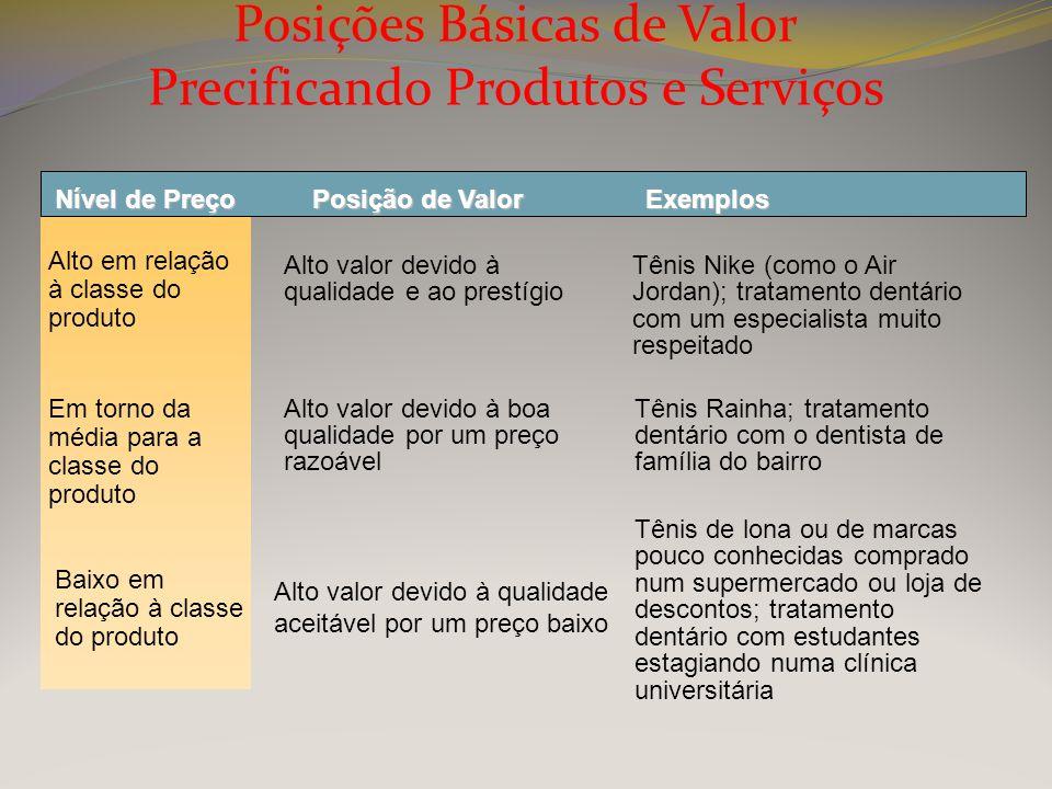 Posições Básicas de Valor Precificando Produtos e Serviços