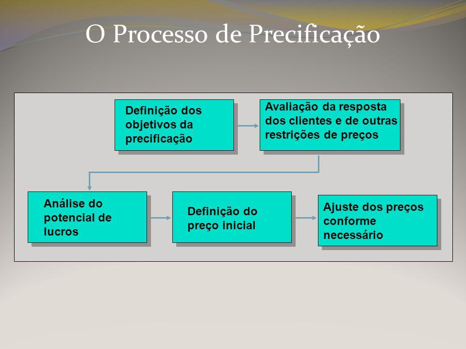 O Processo de Precificação