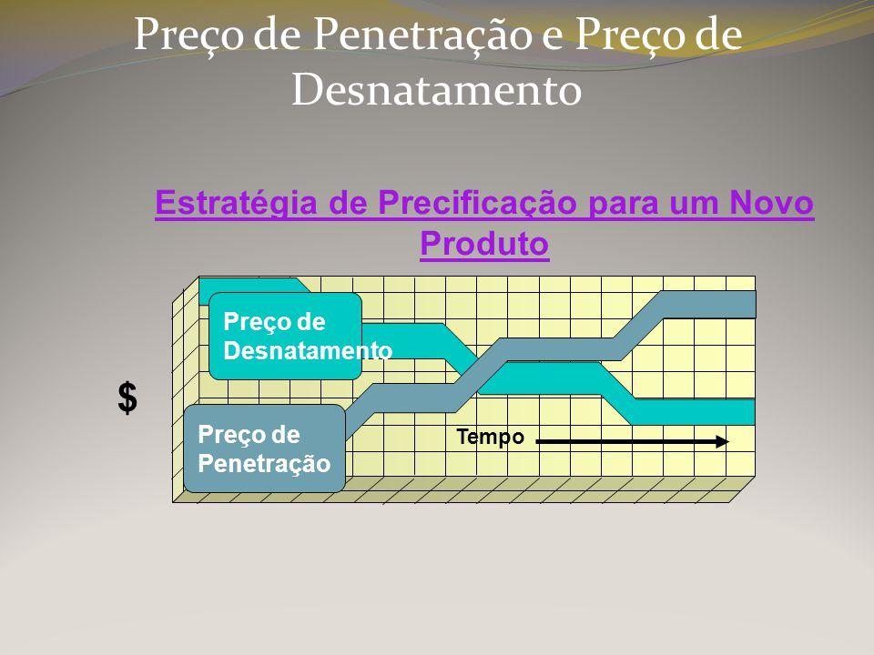 Estratégia de Precificação para um Novo Produto