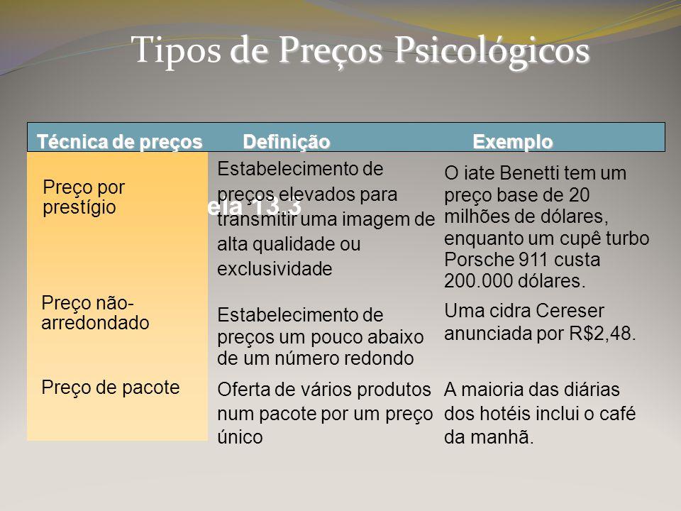 Tipos de Preços Psicológicos