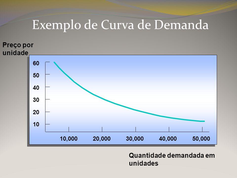 Exemplo de Curva de Demanda
