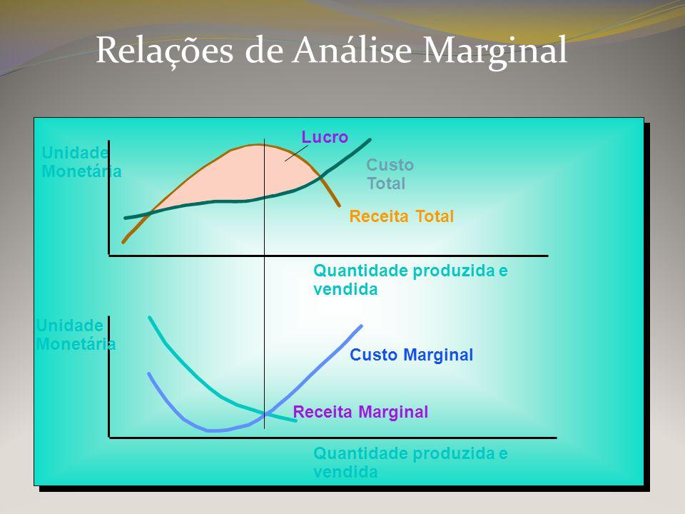 Relações de Análise Marginal