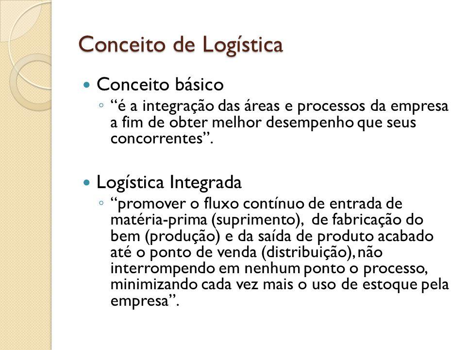 Conceito de Logística Conceito básico Logística Integrada