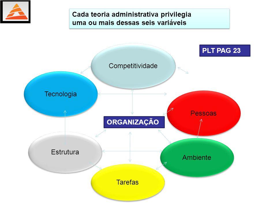 Cada teoria administrativa privilegia