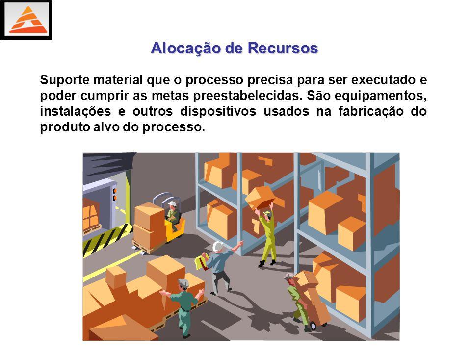 Alocação de Recursos