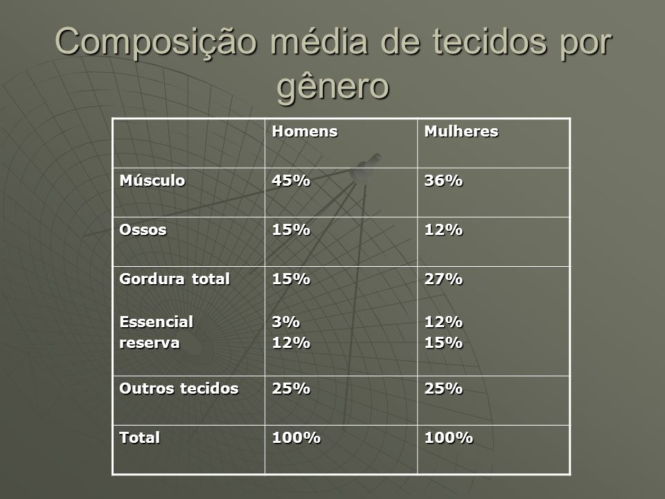 Composição média de tecidos por gênero