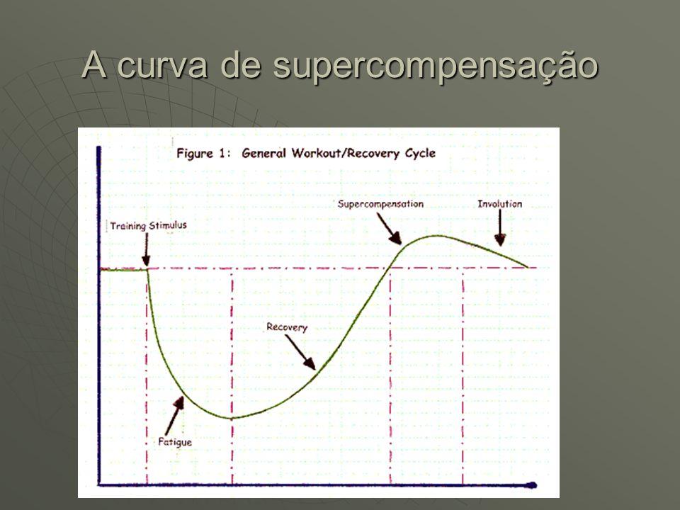 A curva de supercompensação