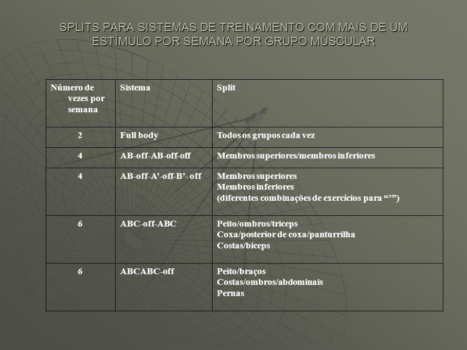 SPLITS PARA SISTEMAS DE TREINAMENTO COM MAIS DE UM ESTÍMULO POR SEMANA POR GRUPO MÚSCULAR