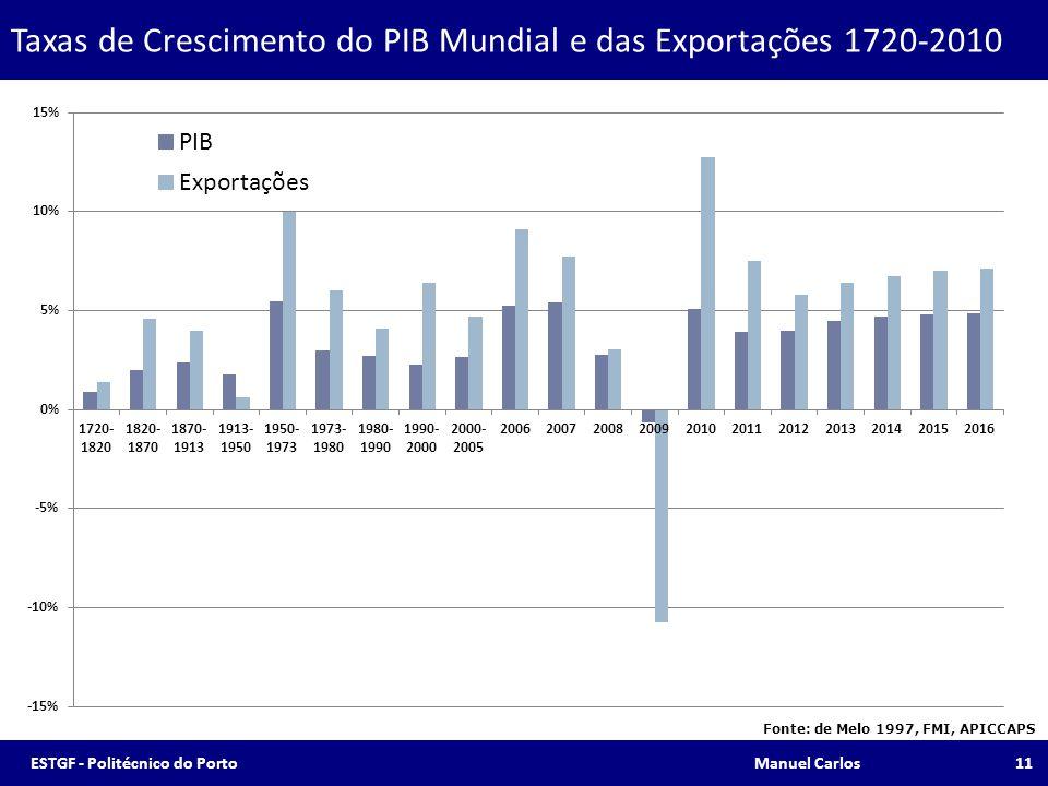 Taxas de Crescimento do PIB Mundial e das Exportações 1720-2010