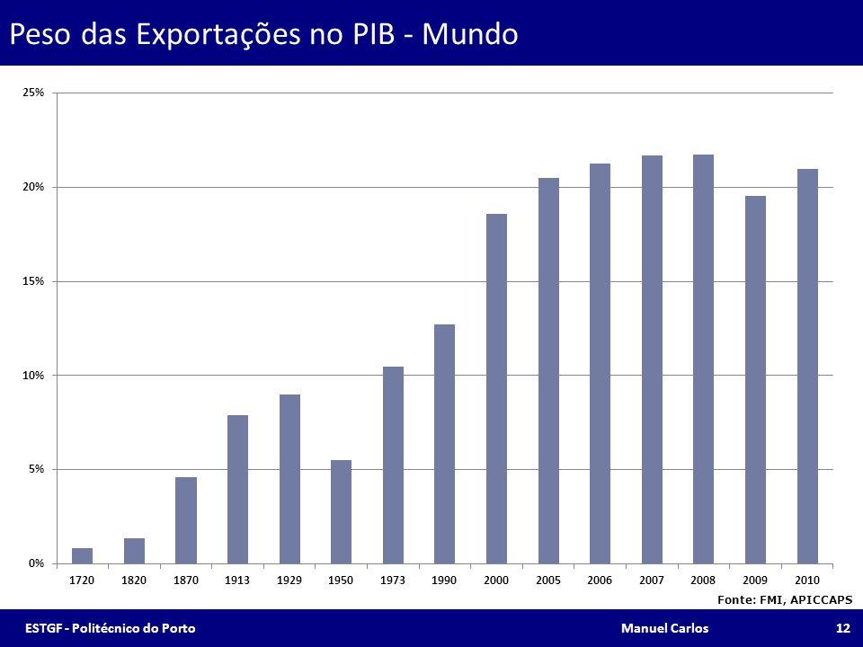 Peso das Exportações no PIB - Mundo