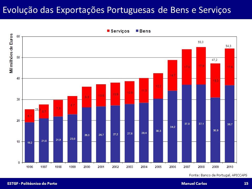 Evolução das Exportações Portuguesas de Bens e Serviços