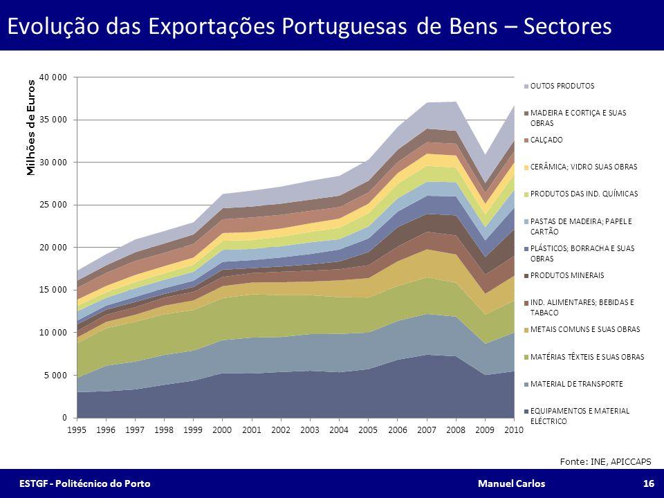 Evolução das Exportações Portuguesas de Bens – Sectores