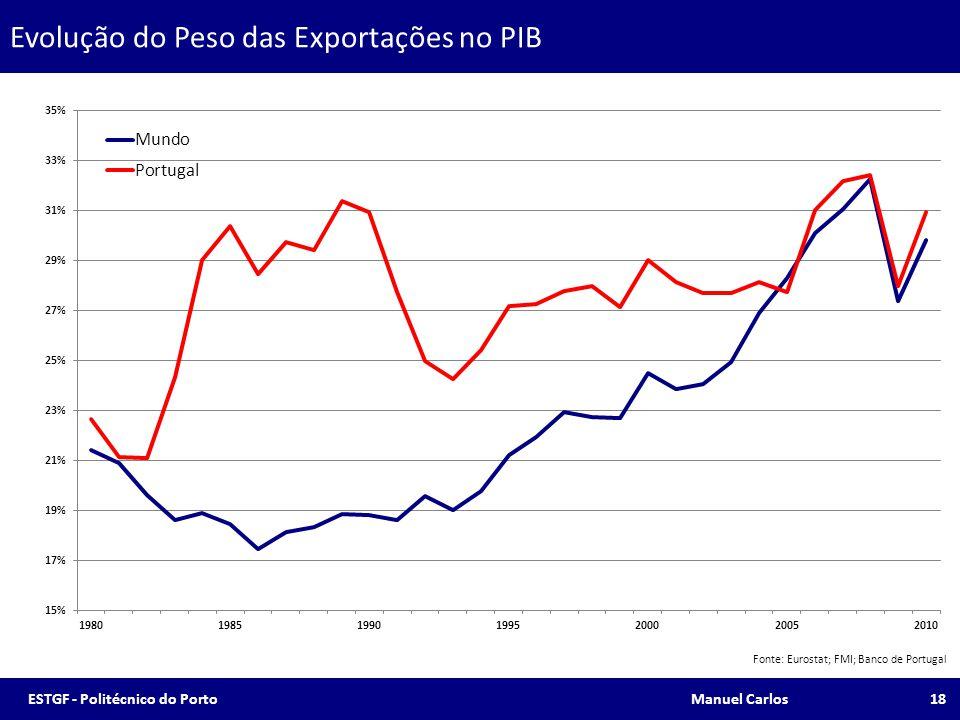 Evolução do Peso das Exportações no PIB