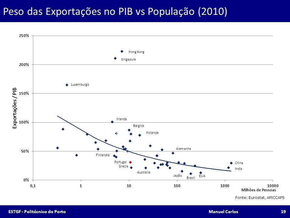 Peso das Exportações no PIB vs População (2010)