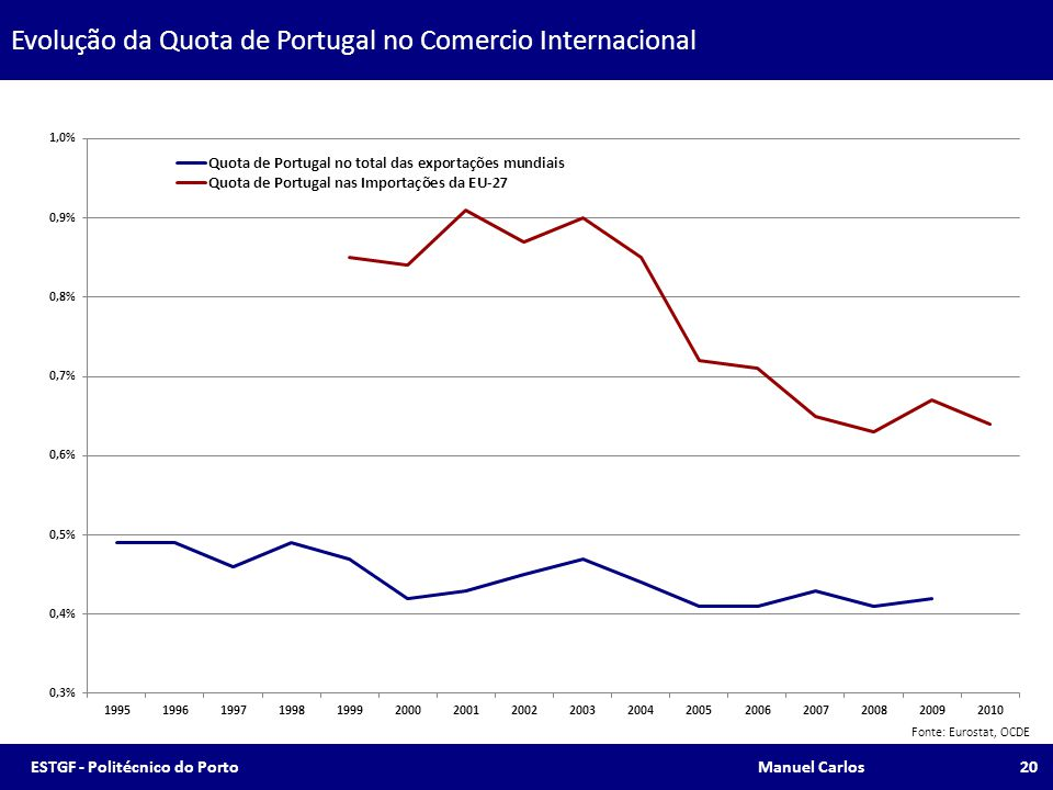 Evolução da Quota de Portugal no Comercio Internacional