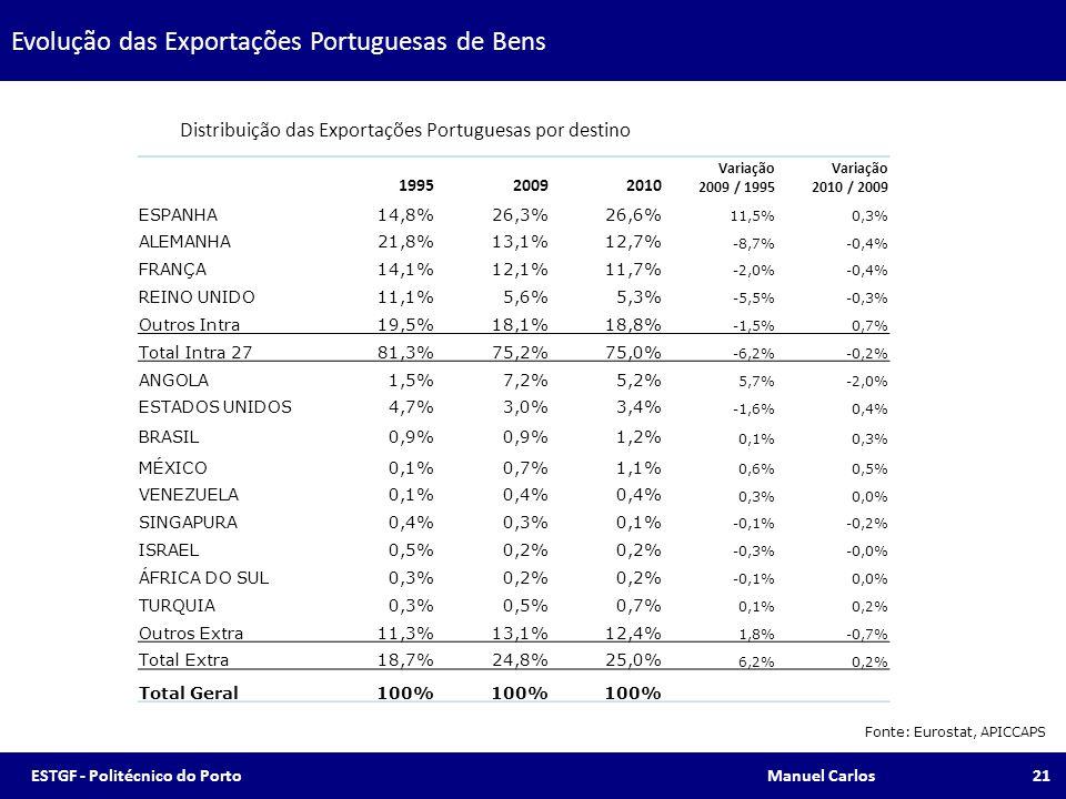 Evolução das Exportações Portuguesas de Bens