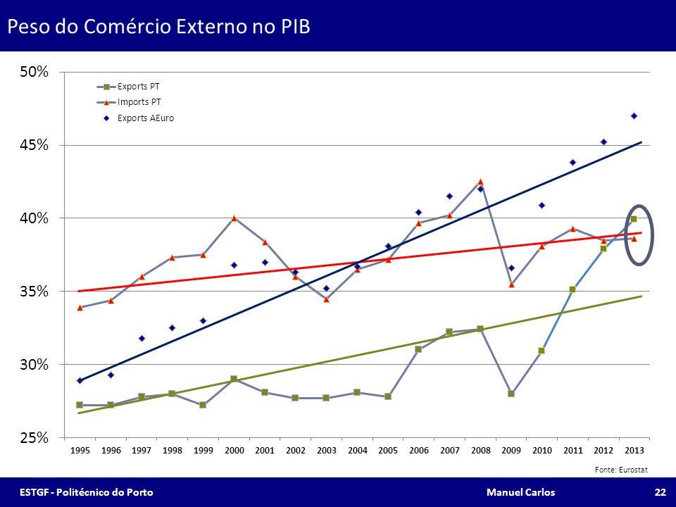 Peso do Comércio Externo no PIB